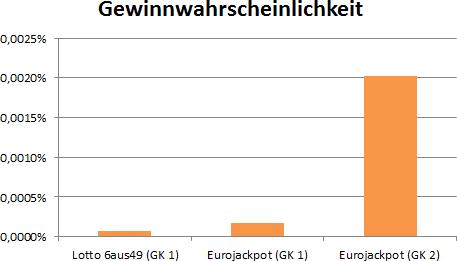 GewinnklaГџe Eurojackpot