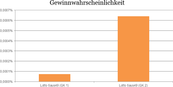 Grafik: Lotto Zwangsausschüttung Chancen im Vergleich Chancenvergleich